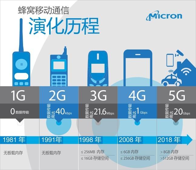 5G Translated